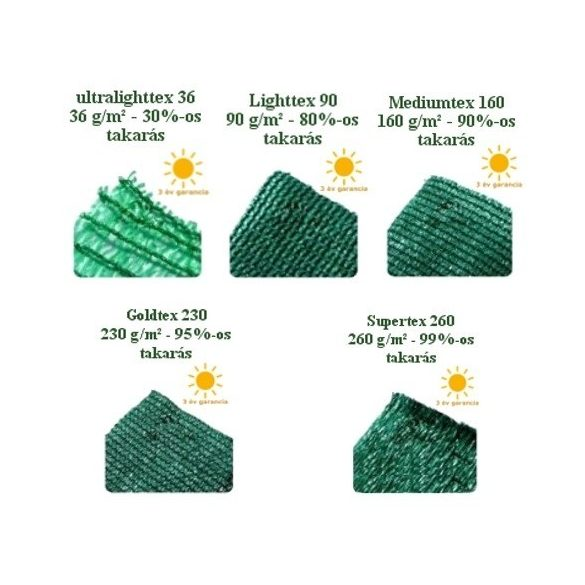 Árnyékoló háló medence fölé, kerítésre, GOLDTEX 1x10m zöld 95%-os takarás