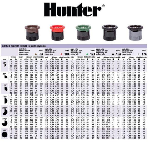 Hunter Spray fúvóka PRO-12A - állítható, 3,7 m - 0 - 360° - zöld