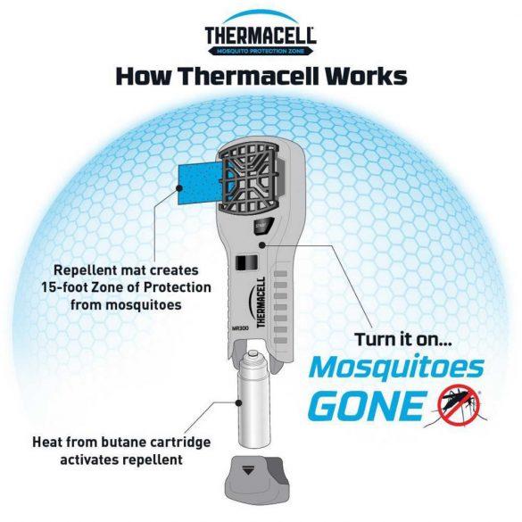 ThermaCell szúnyogriasztó készülék MR-300G - olivzöld