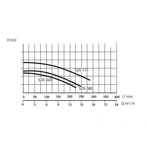 PONTAQUA szivattyú előszűrővel 6m3/h (SZG060)