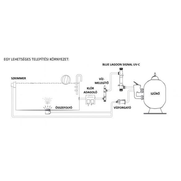 UV fertőtlenítő, Blue Lagoon UV-C Signal 75m2 medencéhez