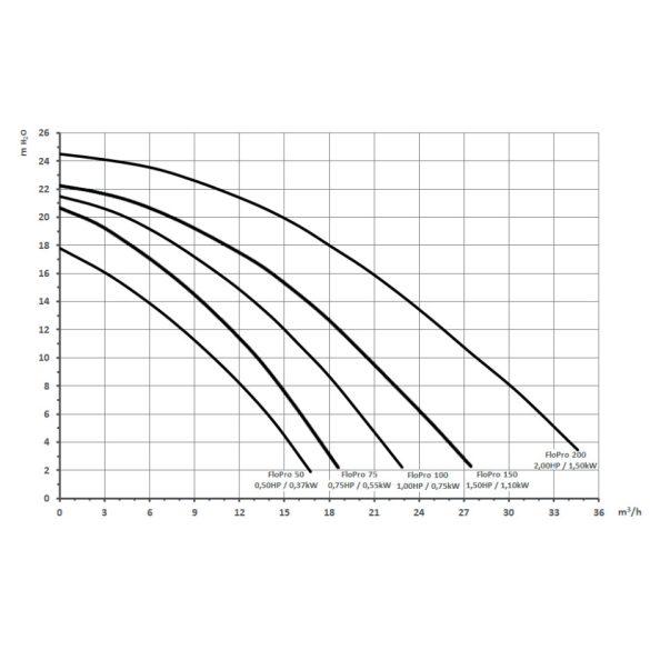 Zodiac FloPro 75T önfelszívó szivattyú, három fázisú, 13,2 m3/h